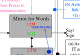 Mirror systems for language and action integrated via schema assemblages